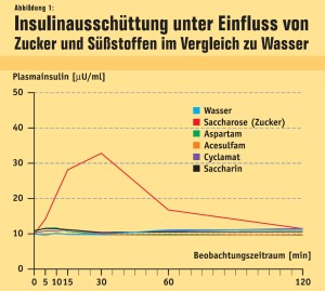 suessstoff-insulin