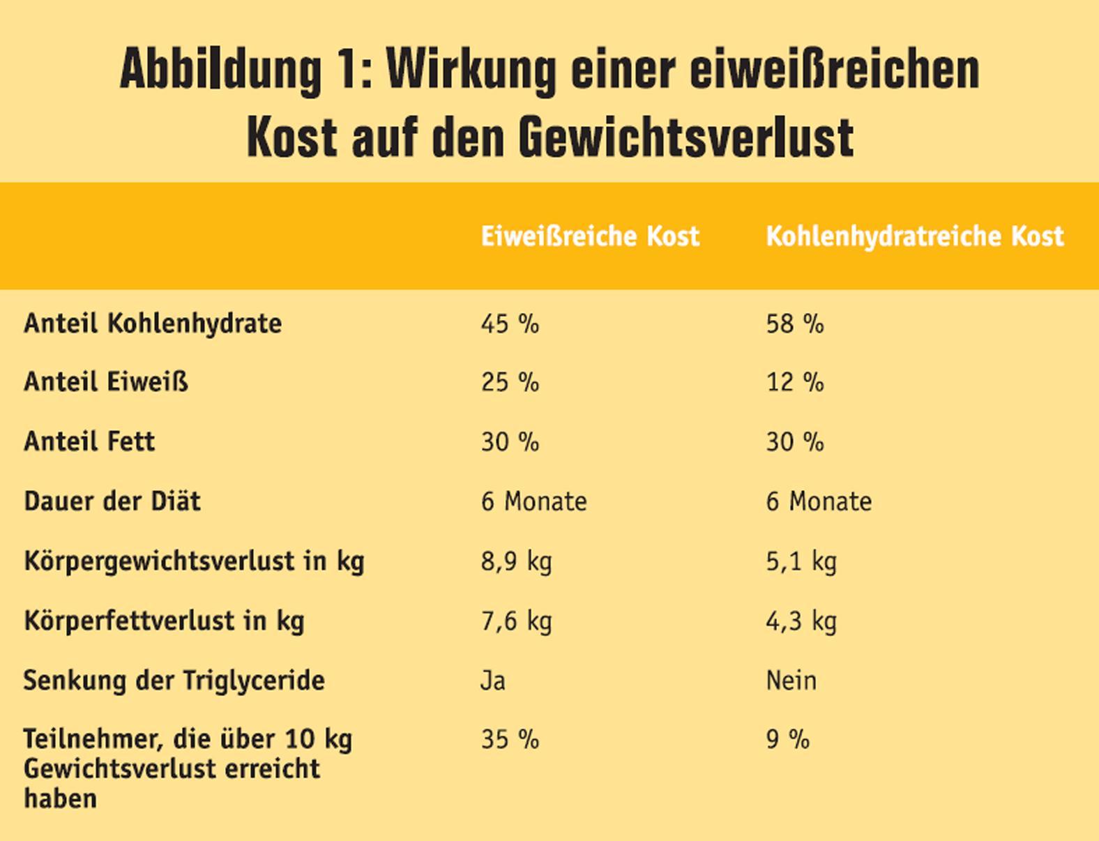 fett abbauen muskeln aufbauen ernährungsplan