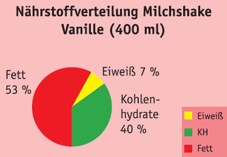 Protei Milch Shake