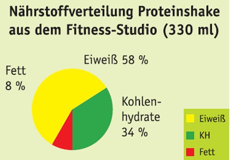 Proteinpulver Shake