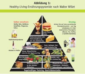 Healthy Living Pyramide