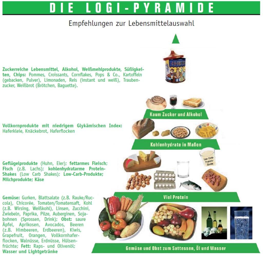 Die abgebildete LOGI-Pyramide bietet Ihnen die passende Übersicht für Ihre kohlenhydratarme Ernährung.