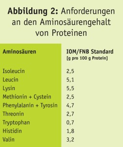 Abbildung 2: Food and Nutrition Board (FNB) of the Institute of Mediane (IOM). Dietary Reference Intakes for Energy, Carbohydrate. Fiber, Fat, Fatty Acids, Cholesterol, Protein, and Amino Acids (2002/2005); www.nap.edu; Graphik - PAGE Werbungmarketing.design, 072005