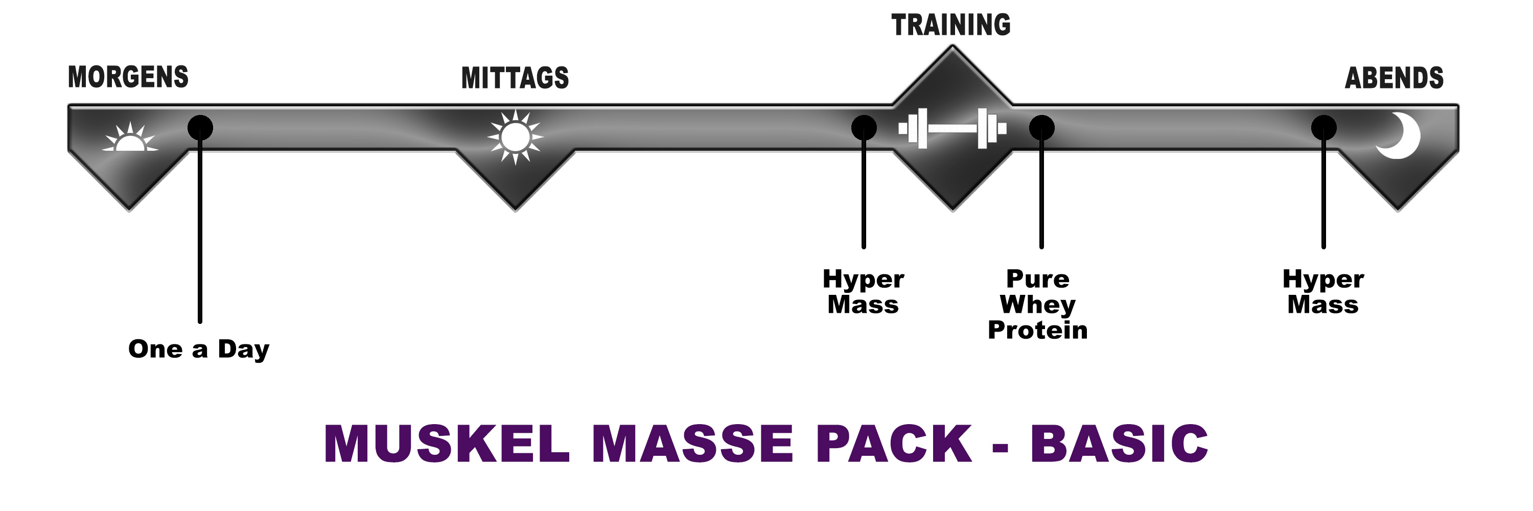 Biotech USA Muskel Masse Pack Basic
