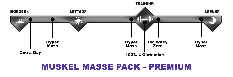 Biotech USA Muskel Masse Pack Premium