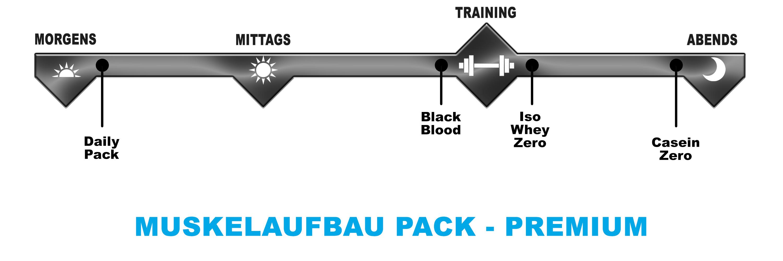 Biotech USA Muskelaufbau Pack Premium