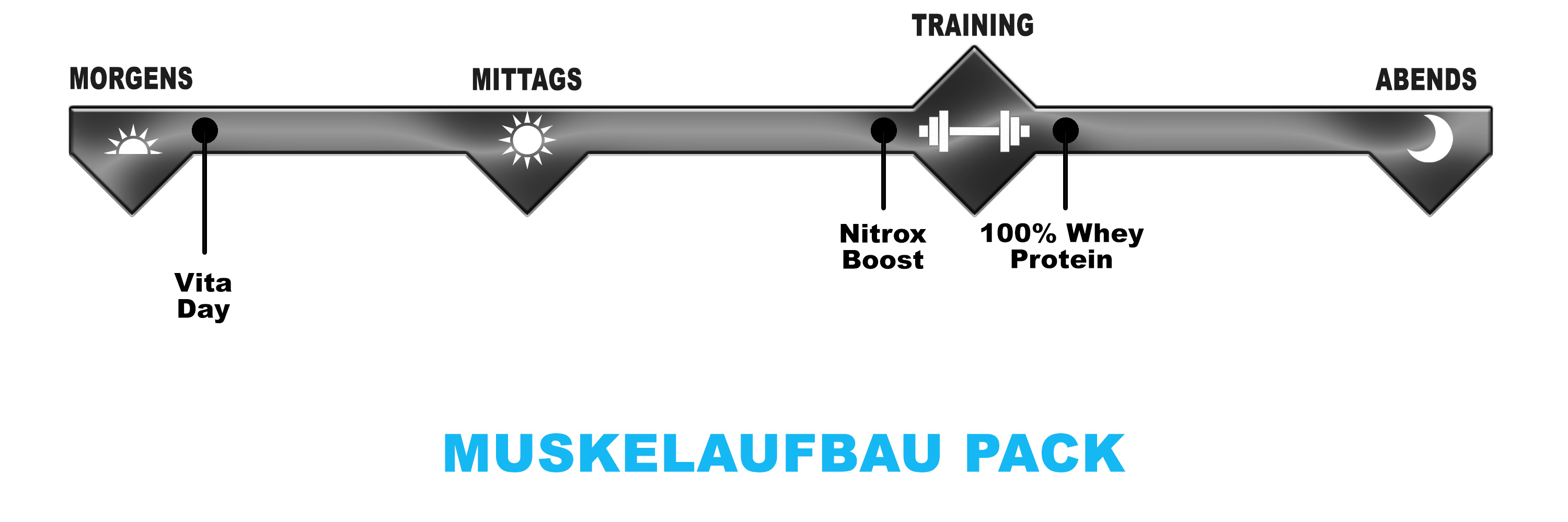 Protein Buzz Muskel Masse Pack