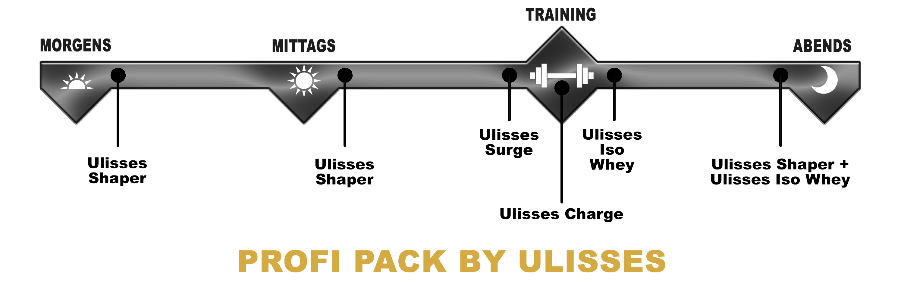 Ulisses Profi Pack