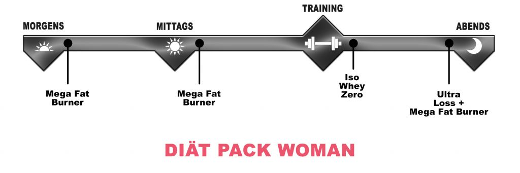 Diät Pack for Woman (Biotech USA)